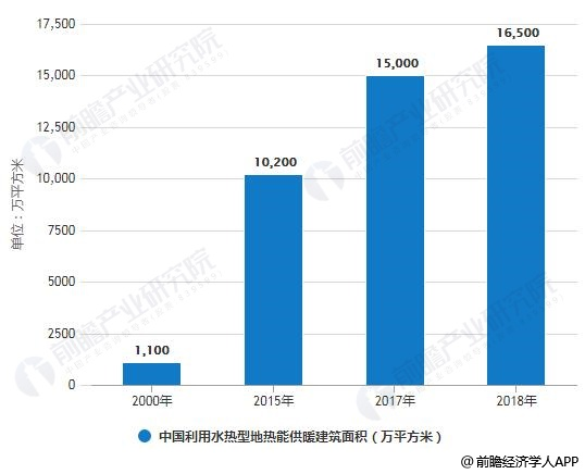 2000-2018年中国利用水热型地热能供暖建筑面积统计情况及预测