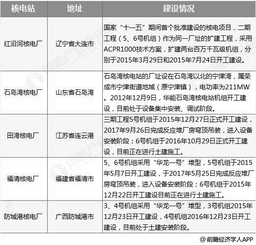 中国核电建设在建工程分析情况