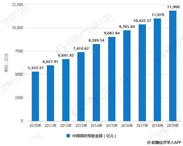 2010-2019年中国国防预算金额统计情况