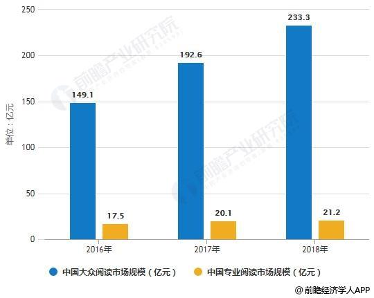 2016-2018年中国数字阅读行业市场规模统计情况