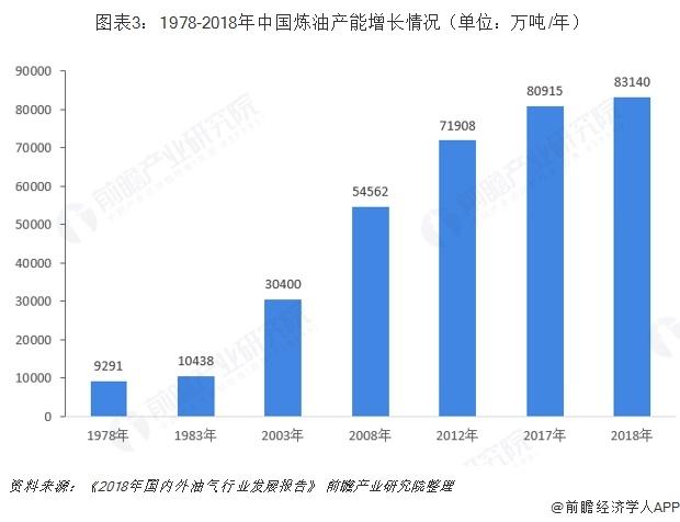 图表3:1978-2018年中国炼油产能增长情况(单位:万吨/年)