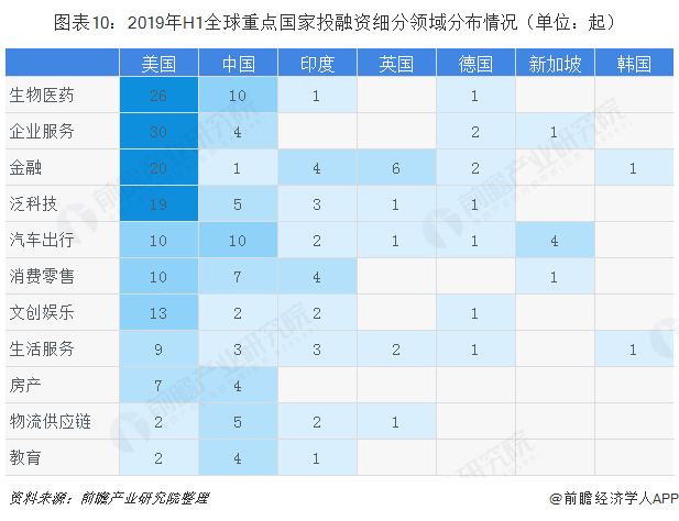 图表10:2019年H1全球重点国家投融资细分领域分布情况(单位:起)