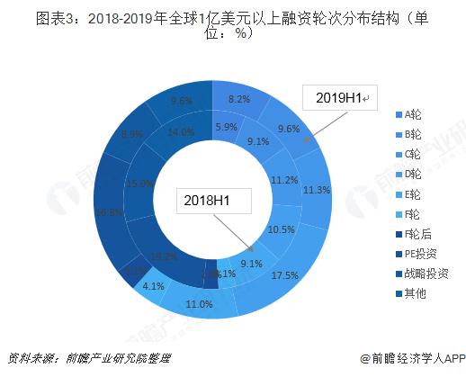 图表3:2018-2019年全球1亿美元以上融资轮次分布结构(单位:%)