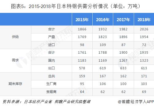 图表5:2015-2018年日本特钢供需分析情况(单位:万吨)
