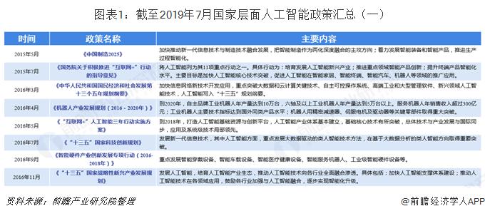 图表1:截至2019年7月国家层面人工智能政策汇总(一)