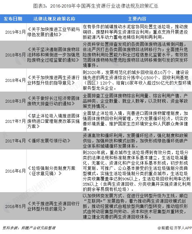 图表3:2016-2019年中国再生资源行业法律法规及政策汇总