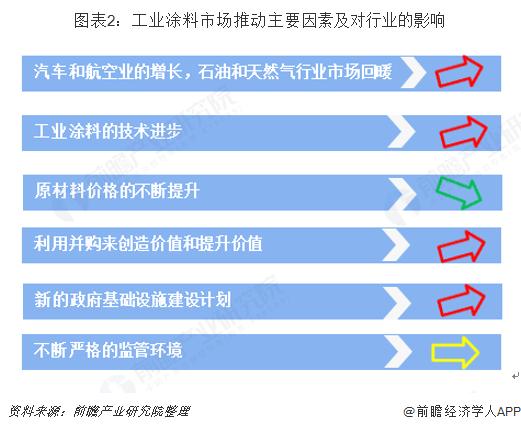 图表2:工业涂料市场推动主要因素及对行业的影响