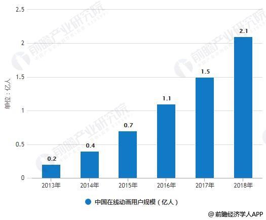 2013-2018年中国在线动画用户规模统计分析情况
