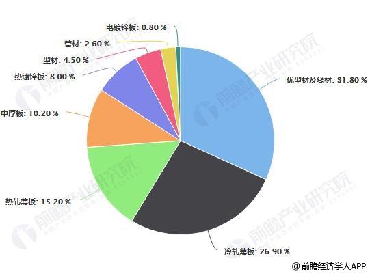中国汽车用钢品种构成占比统计情况