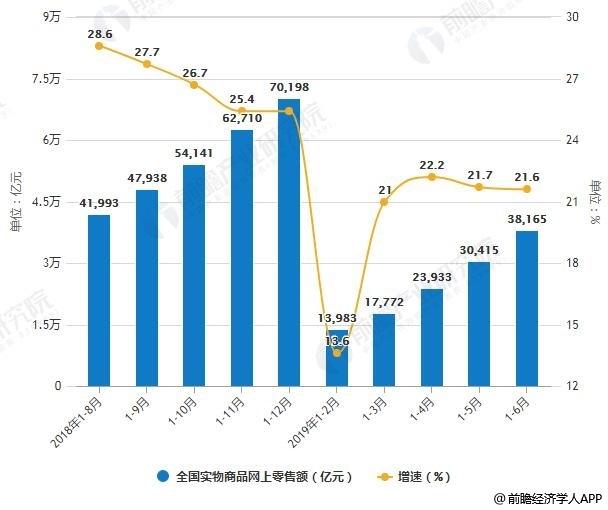 2018-2019年H1全国网上零售额统计及增长情况