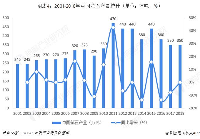 图表4:2001-2018年中国萤石产量统计(单位:万吨,%)