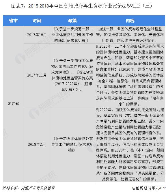 图表7:2015-2018年中国各地政府再生资源行业政策法规汇总(三)