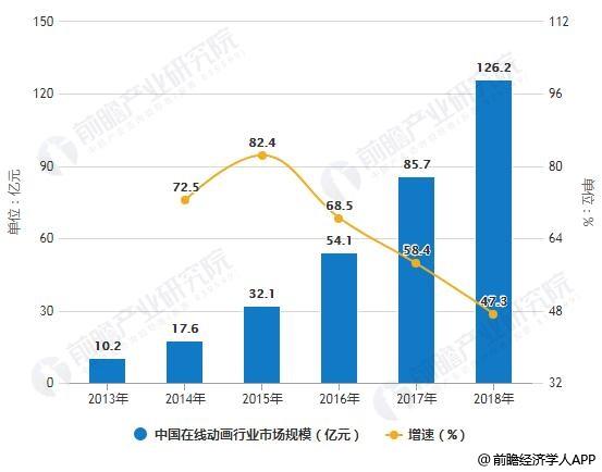 2013-2018年中国在线动画行业市场规模统计及增长情况