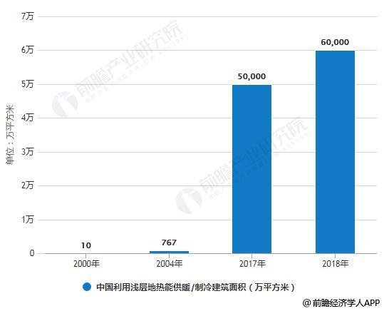 2000-2018年中国利用浅层地热能供暖(?#35780;?建筑面积统计情况及预测