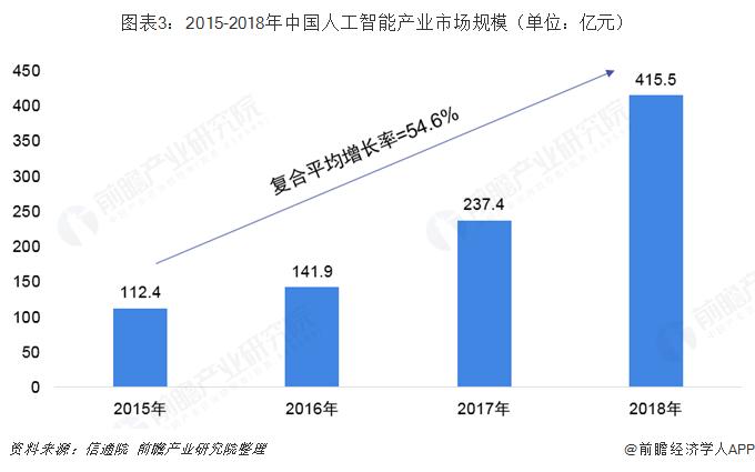 图表3:2015-2018年中国人工智能产业市场规模(单位:亿元)