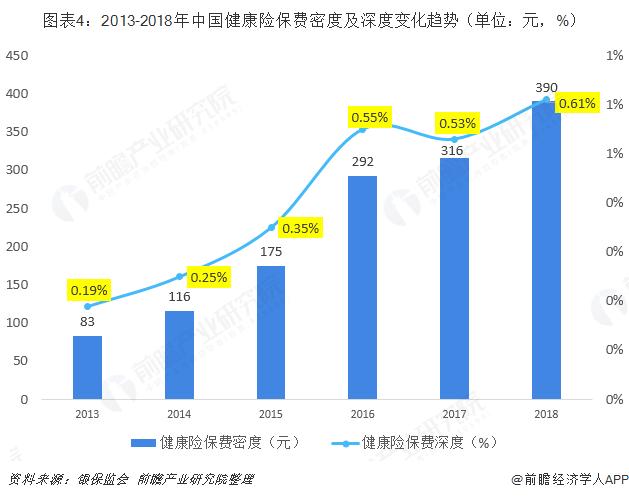 图表4:2013-2018年中国健康险保费密度及深度变化趋势(单位:元,%)