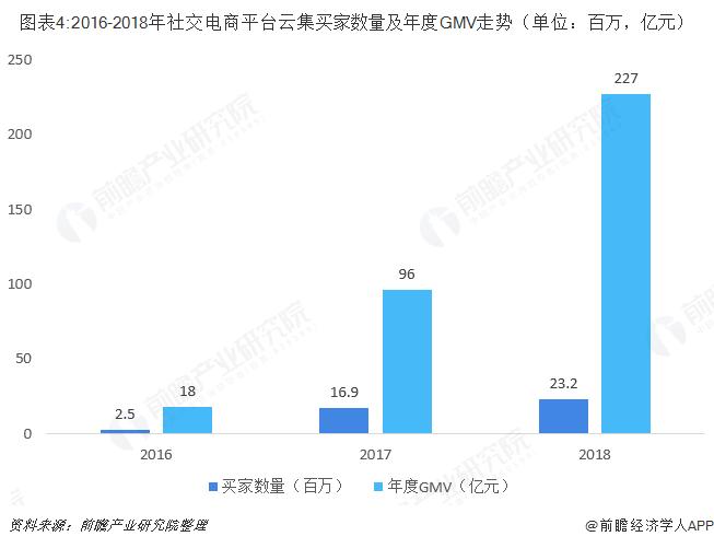 图表4:2016-2018年社交电商平台云集买家数量及年度GMV走势(单位:百万,亿元)