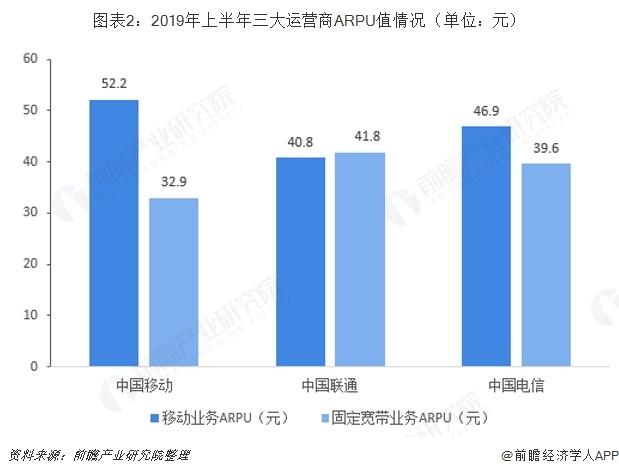 图表2:2019年上半年三大运营商ARPU值情况(单位:元)