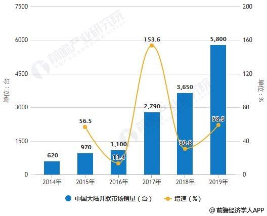 2014-2019年中国大陆并联市场销量统计及增长情况预测