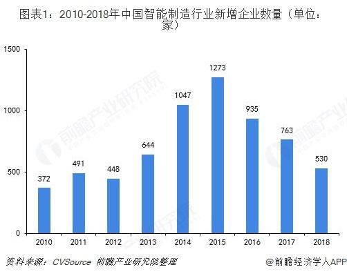 图表1:2010-2018年中国智能制造行业新增企业数量(单位:家)
