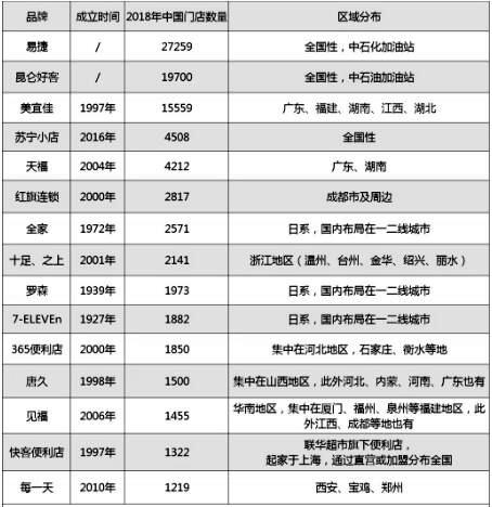 2018年中国市场便利店门店数量统计情况