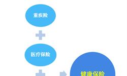 2018年中国健康<em>保险</em>行业发展现状与市场趋势 行业市场渗透率仍较低【组图】