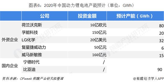 图表6:2020年中国动力锂电池产能预计(单位:GWh)