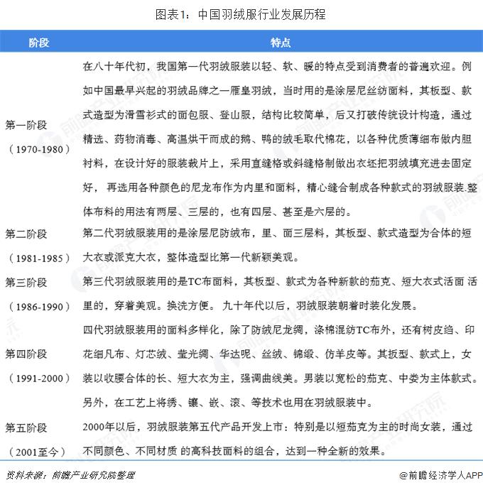 图表1:中国羽绒服行业发展历程