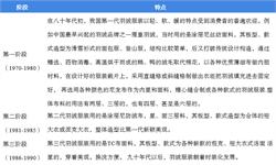 2018年中国羽绒服行业市场现状及发展前景分析  产品单价提升、时尚单品等助力行业进一步发展