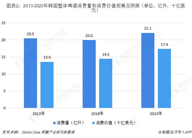 图表2:2013-2023年韩国整体啤酒消费量和消费价值规模及预测(单位:亿升,十亿美元)