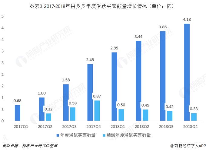 图表3:2017-2018年拼多多年度活跃买家数量增长情况(单位:亿)