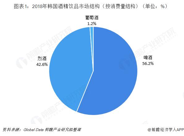 图表1:2018年韩国酒精饮品市场结构(按消费量结构)(单位:%)