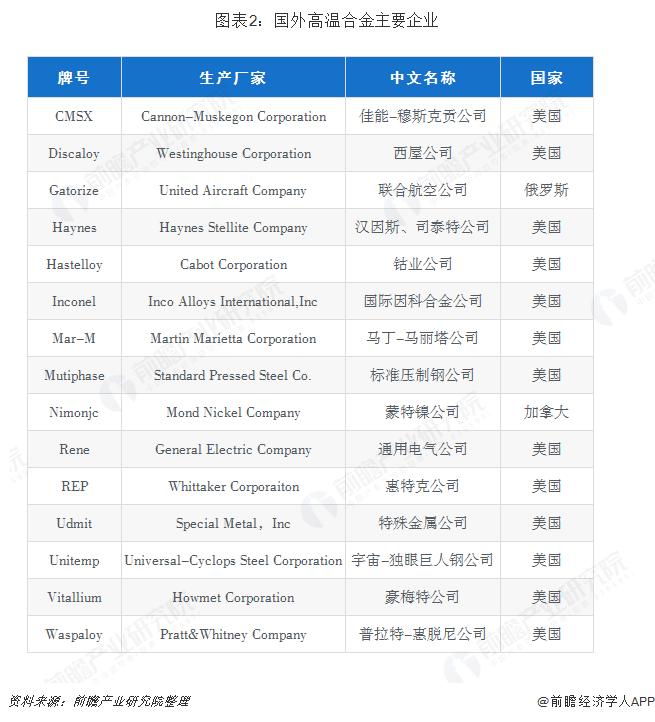 图表2:国外高温合金主要企业