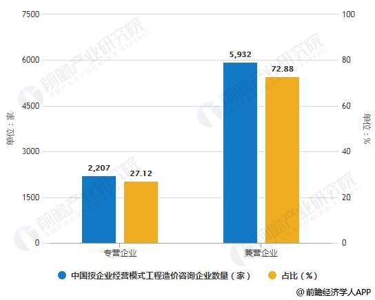 2018年中国(按企业经营模式)工程造价咨询企业数量统计情况