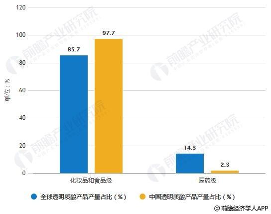 2018年中国与全球透明质酸产品产量占比对比情况