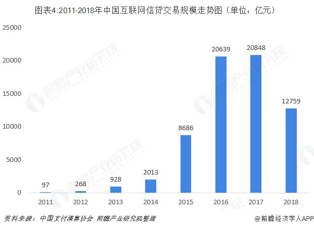 图表4:2011-2018年中国互联网信贷交易规模走势图(单位:亿元)