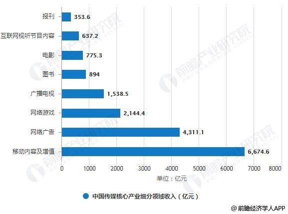 2018年中国传媒核心产业细分领域收入统计情况