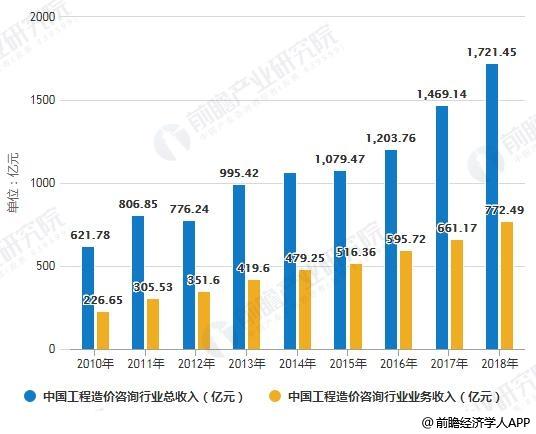 2010-2018年中国工程造价咨询行业总收入统计情况