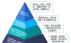 2018年中国瓶装水行业市场格局和发展前景 寡头垄断六强争霸,产品高端化是趋势【组图】