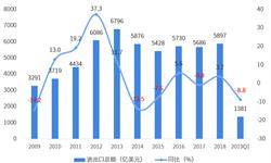 2018年中国与瑞士双边贸易全景图(附中国和瑞士主要进出口产业数据)
