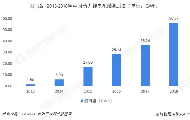 图表2:2013-2018年中国动力锂电池装机总量(单位:GWh)