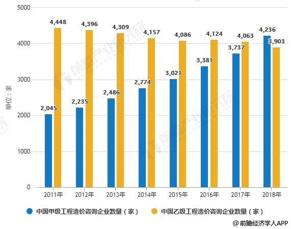2011-2018年中国工程造价咨询企业数量统计情况