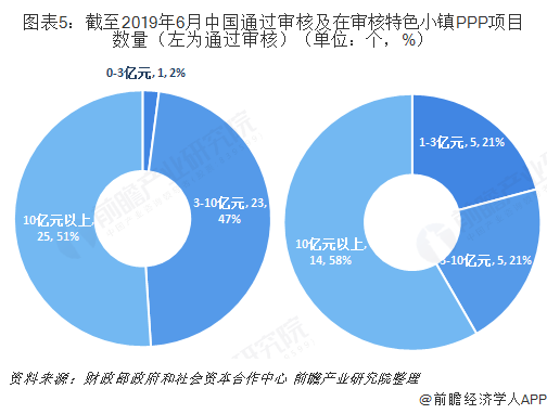 图表5:截至2019年6月中国通过审核及在审核特色小镇PPP项目数量(左为通过审核)(单位:个,%)