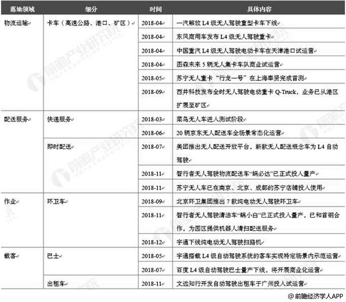 2018年中国自动驾驶落地场景情况分析
