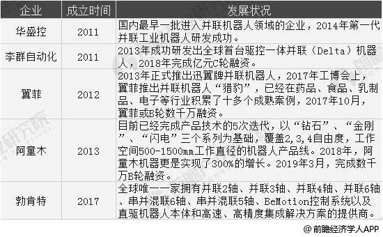 截止2019年中国并联机器人重点企业发展状况分析情况