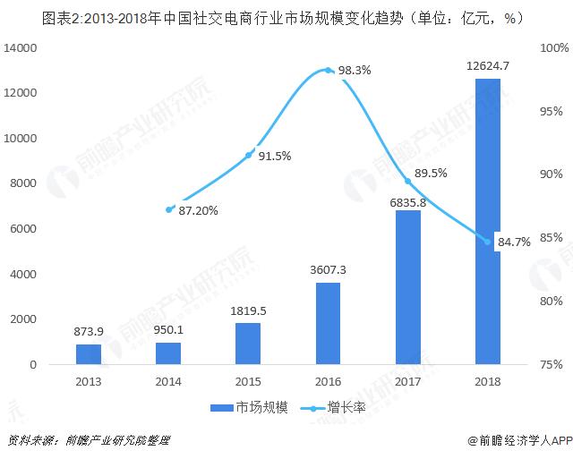 图表2:2013-2018年中国社交电商行业市场规模变化趋势(单位:亿元,%)