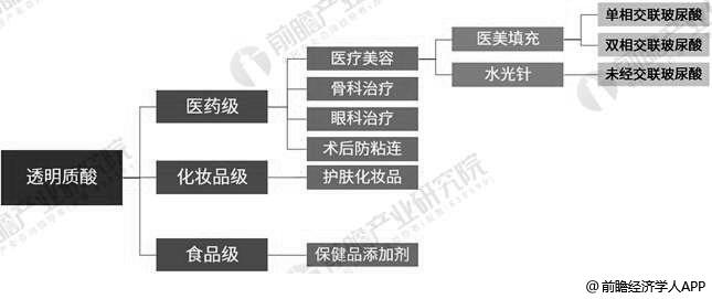 透明质酸终端产品应用领域分析情况