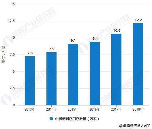 2013-2019年中国便利店门店数量统计情况