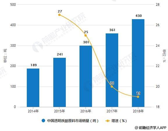 2014-2018年中国透明质酸原料市场销量统计及增长情况