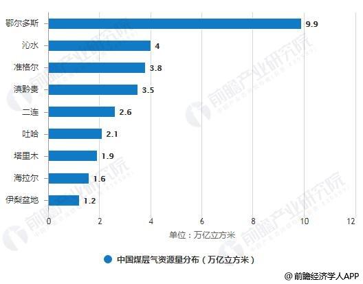 中国煤层气资源量分布情况
